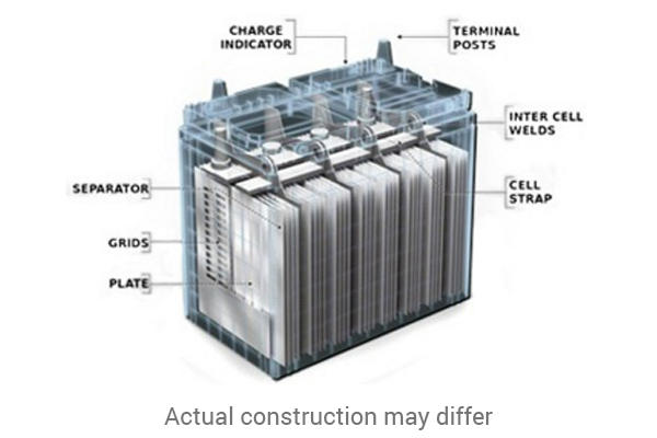 Battery internal structure